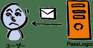 メール自動送信