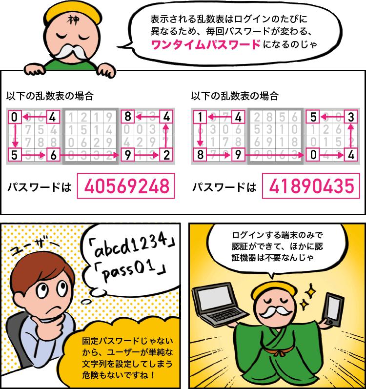 表示される乱数表はログインのたびに異なるため、毎回パスワードが変わる、ワンタイムパスワードになる